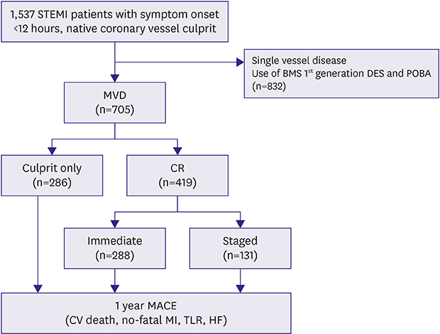 Complete Versus Culprit-Only Revascularization for ST